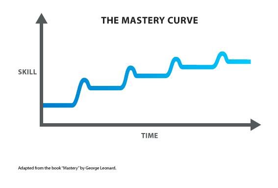 Mastery-Curve